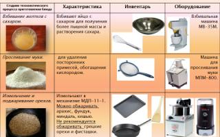 Подбор инвентаря оборудования посуды для приготовления супов