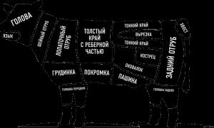 Части говядины при разделке названия